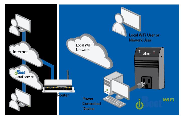 iBoot-WiFi Application Diagram