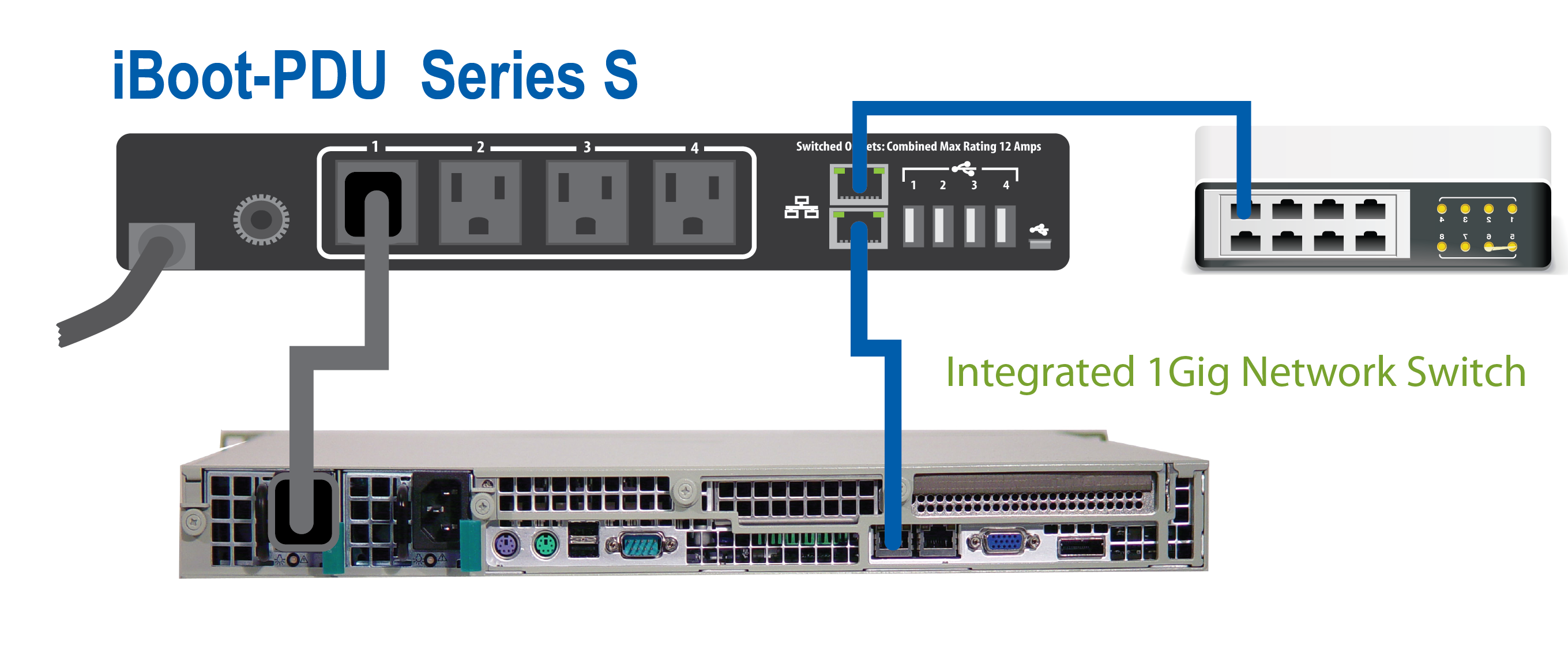 iBoot PDU Integrated 2 port network switch for easy installation