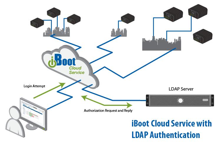 iBoot Cloud Support LDAP: