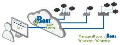 iBoot Cloud Service Diagram
