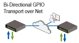 iPIO Bidirectional Transport of GPIO