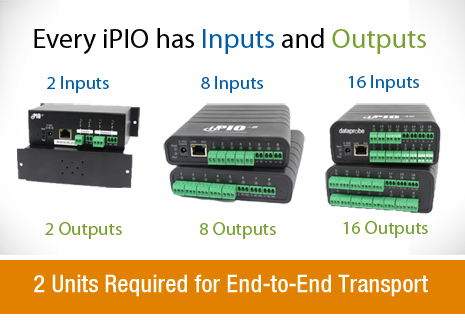 Every iPIO product has both Inputs and Outputs.  Buy 2 for end to end transport